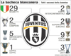 Inno Ufficiale Juventus