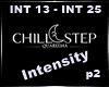 Intensity P2 |Q|