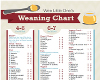 LUVI WEANING CHART